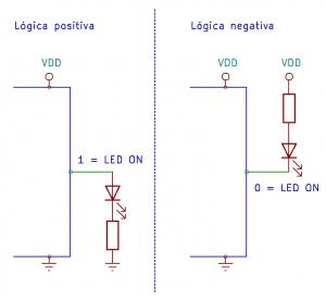 Lógica positiva vs Lógica negativa
