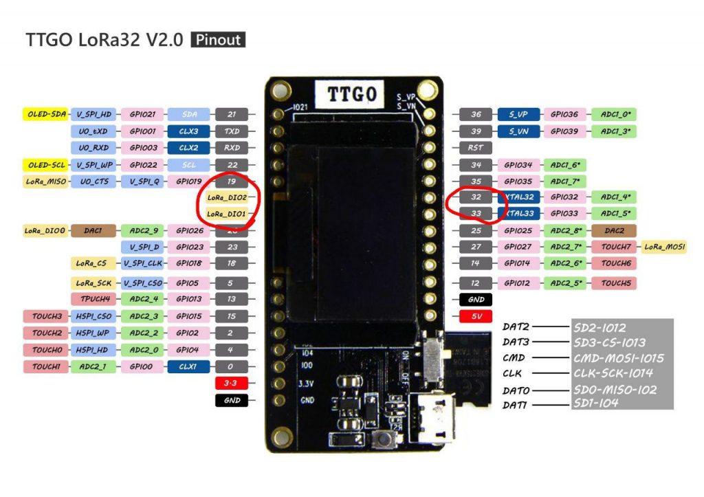 pinout TTGO LORA32 V2.0